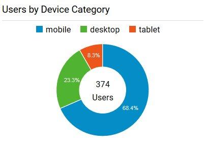 Mobile Nutzer Statistik