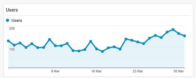 Traffic Google Analytics