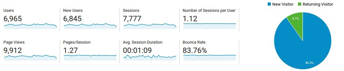 Statistik meiner Seite im Oktober