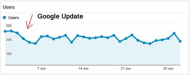 Das Juni Google Update