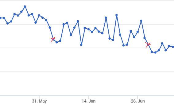 Google-Update im Juni und Juli