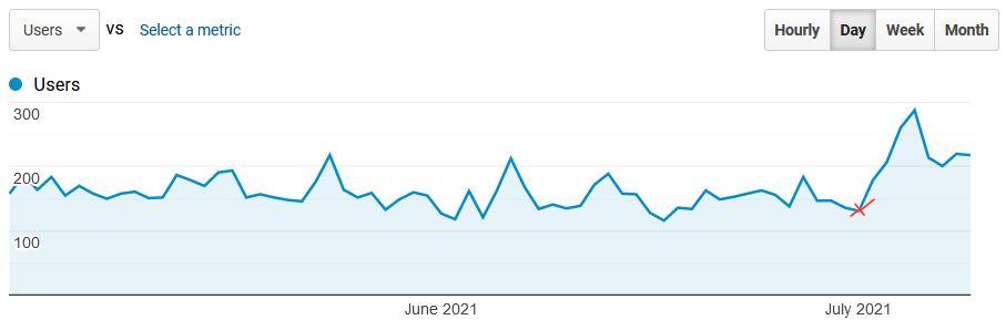 Graph des Juli-Updates