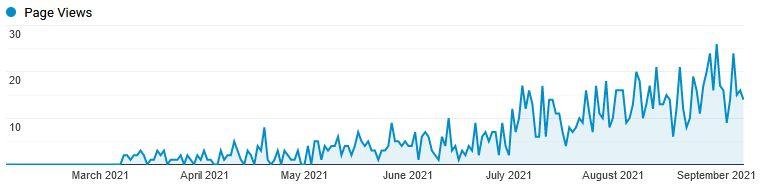 Google Analytics - Graph der nach oben geht